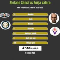 Stefano Sensi vs Borja Valero h2h player stats