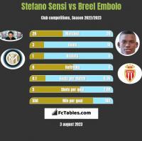 Stefano Sensi vs Breel Embolo h2h player stats
