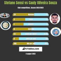 Stefano Sensi vs Cauly Oliveira Souza h2h player stats