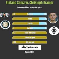 Stefano Sensi vs Christoph Kramer h2h player stats