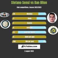 Stefano Sensi vs Dan Biton h2h player stats