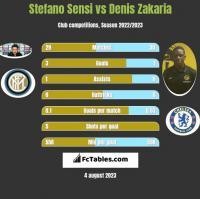 Stefano Sensi vs Denis Zakaria h2h player stats