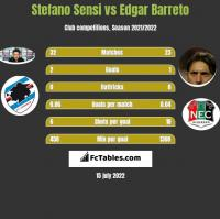 Stefano Sensi vs Edgar Barreto h2h player stats