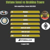 Stefano Sensi vs Ibrahima Traore h2h player stats