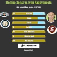 Stefano Sensi vs Ivan Radovanovic h2h player stats