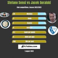 Stefano Sensi vs Jacek Goralski h2h player stats