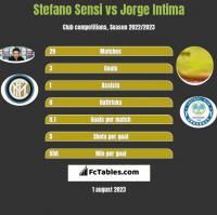 Stefano Sensi vs Jorge Intima h2h player stats