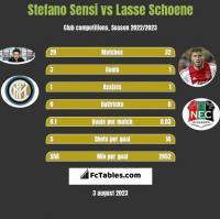 Stefano Sensi vs Lasse Schoene h2h player stats