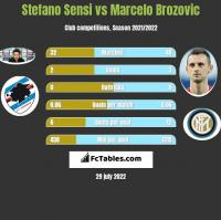 Stefano Sensi vs Marcelo Brozovic h2h player stats