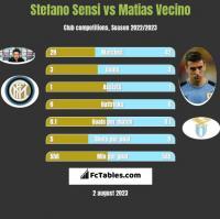 Stefano Sensi vs Matias Vecino h2h player stats