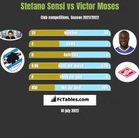 Stefano Sensi vs Victor Moses h2h player stats