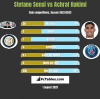 Stefano Sensi vs Achraf Hakimi h2h player stats