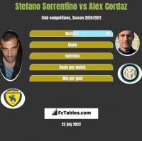 Stefano Sorrentino vs Alex Cordaz h2h player stats