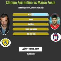 Stefano Sorrentino vs Marco Festa h2h player stats