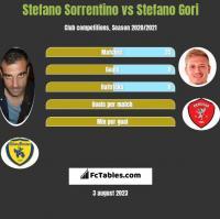 Stefano Sorrentino vs Stefano Gori h2h player stats