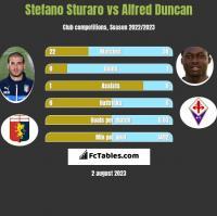Stefano Sturaro vs Alfred Duncan h2h player stats