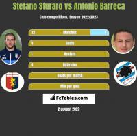Stefano Sturaro vs Antonio Barreca h2h player stats