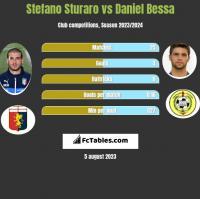 Stefano Sturaro vs Daniel Bessa h2h player stats