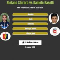 Stefano Sturaro vs Daniele Baselli h2h player stats
