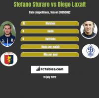 Stefano Sturaro vs Diego Laxalt h2h player stats