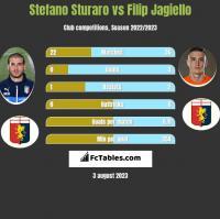 Stefano Sturaro vs Filip Jagiello h2h player stats