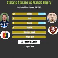 Stefano Sturaro vs Franck Ribery h2h player stats