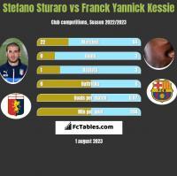 Stefano Sturaro vs Franck Yannick Kessie h2h player stats