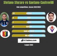 Stefano Sturaro vs Gaetano Castrovilli h2h player stats