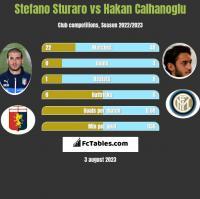 Stefano Sturaro vs Hakan Calhanoglu h2h player stats