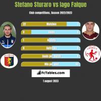 Stefano Sturaro vs Iago Falque h2h player stats