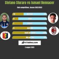 Stefano Sturaro vs Ismael Bennacer h2h player stats