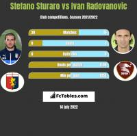 Stefano Sturaro vs Ivan Radovanovic h2h player stats