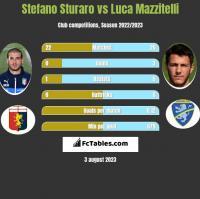 Stefano Sturaro vs Luca Mazzitelli h2h player stats