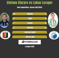 Stefano Sturaro vs Lukas Lerager h2h player stats