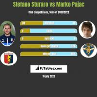 Stefano Sturaro vs Marko Pajac h2h player stats