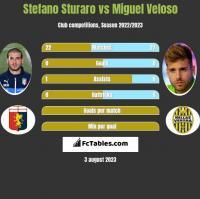 Stefano Sturaro vs Miguel Veloso h2h player stats