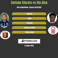 Stefano Sturaro vs Ola Aina h2h player stats