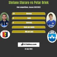 Stefano Sturaro vs Petar Brlek h2h player stats