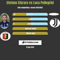 Stefano Sturaro vs Luca Pellegrini h2h player stats