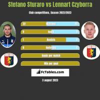 Stefano Sturaro vs Lennart Czyborra h2h player stats
