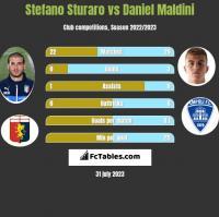 Stefano Sturaro vs Daniel Maldini h2h player stats