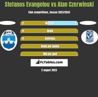 Stefanos Evangelou vs Alan Czerwinski h2h player stats