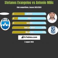 Stefanos Evangelou vs Antonio Milic h2h player stats