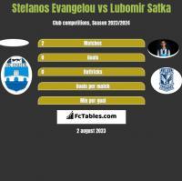 Stefanos Evangelou vs Lubomir Satka h2h player stats