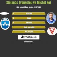 Stefanos Evangelou vs Michal Koj h2h player stats
