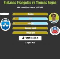 Stefanos Evangelou vs Thomas Rogne h2h player stats