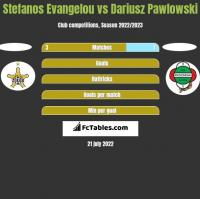 Stefanos Evangelou vs Dariusz Pawlowski h2h player stats