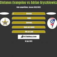 Stefanos Evangelou vs Adrian Gryszkiewicz h2h player stats