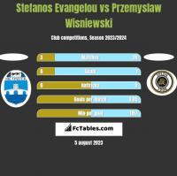 Stefanos Evangelou vs Przemyslaw Wisniewski h2h player stats