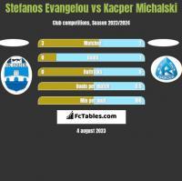 Stefanos Evangelou vs Kacper Michalski h2h player stats